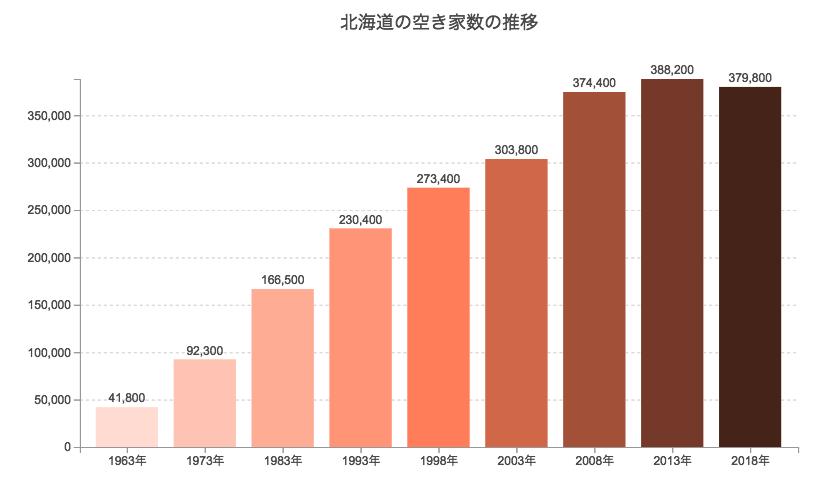 北海道の空き家数推移
