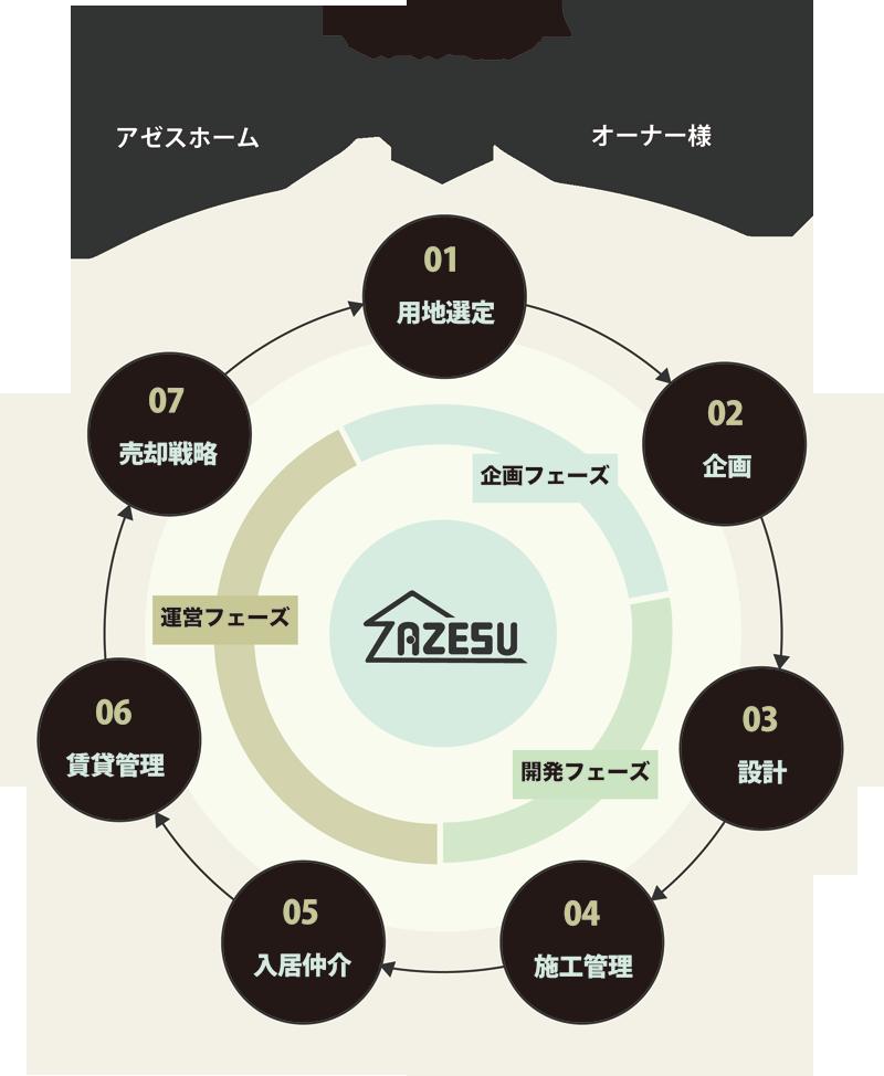 賃貸経営システムイメージ
